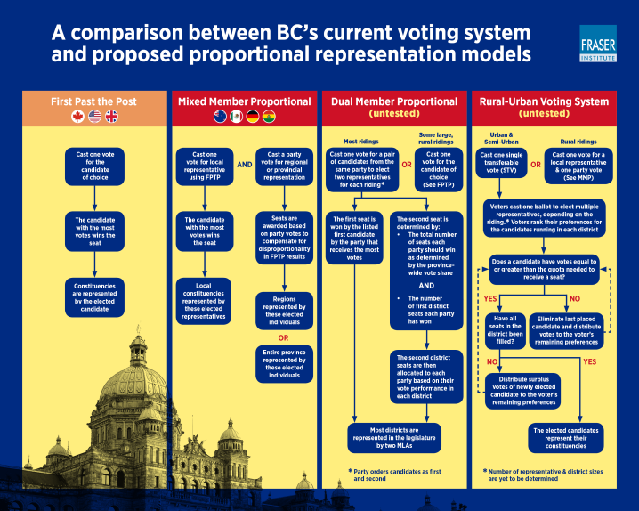 proportional-representation-referendum-bc-practice-infographic.png