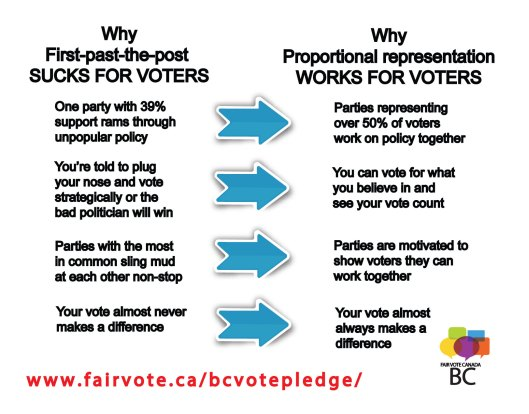 why-FPTP-sucks-for-voters-postcard2.jpg